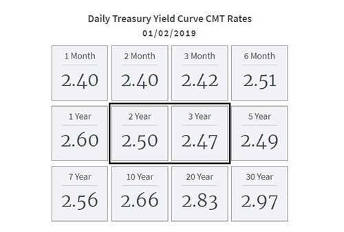Bagaimana Dampaknya Terhadap Indonesia, Jika AS Resesi di 2019 07 Screenshot Daily Treasury Yield Curve CMT Retes - Finansialku