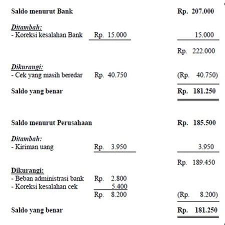 Contoh Rekonsiliasi Bank - Finansialku
