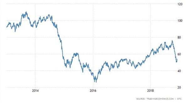 Harga Minyak Mentah Dunia Turun! Bagaimana dengan Prospek Emiten Sektor Migas 03 Penurunan Harga Minyak Mentah Dunia Dalam 5 Tahun Terakhir - Finansialku