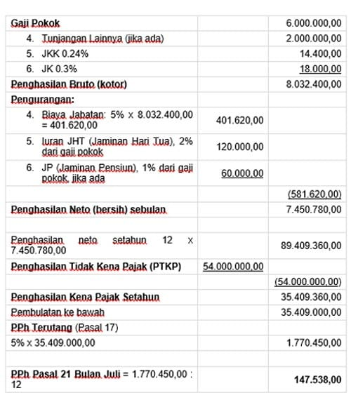 Ilustrasi-Perhitungan-Pajak-PPh-Pasal-21-Finansialku
