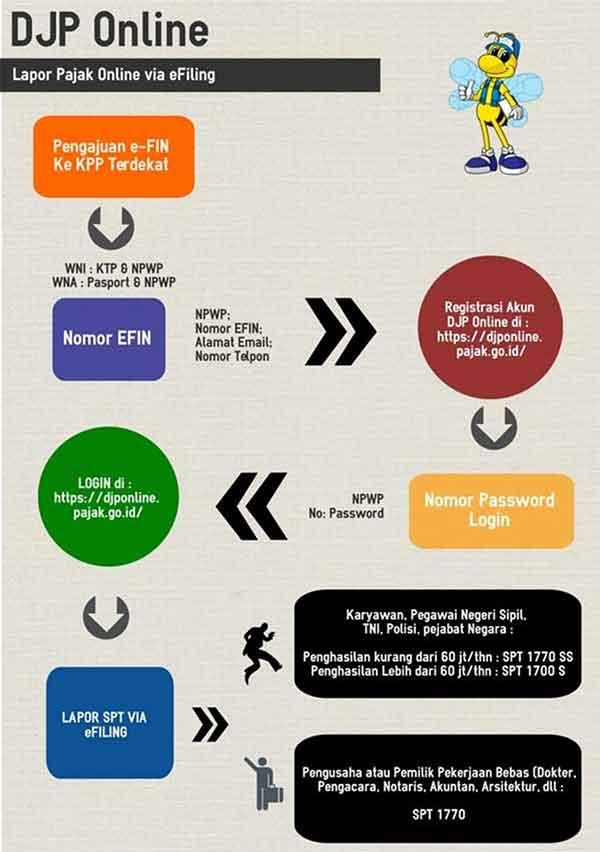 Lapor SPT Tahunan Pribadi Melalui e-Filing 02 Lapor Pajak Online Via E-Filing - Finansialku