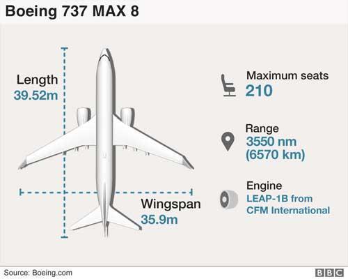 Pasca Kecelakaan Ethiopian Airlines, Indonesia Larang Terbang Pesawat Boeing 737 MAX 8 Demi Keselamatan 04 - Finansialku
