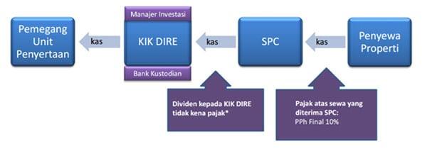 TTS Apa yang Dimaksud dengan DIRE, Dana Investasi Real Estate 02 Skema Aliran Kas dan Dana dalam DIRE - Finansialku