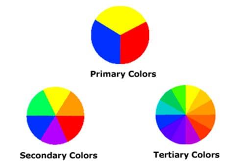 Kombinasi Warna Cat Rumah Minimalis Tahun 2019, Pilih Yang Mana 03 Klasifikasi Color Wheel - Finansialku