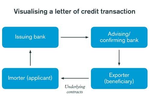 Definisi Letter of Credit, LC Adalah 02 Letter of Credit 2 - Finansialku