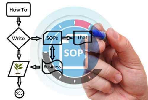 Definisi Standard Operational Procedures SOP Adalah 04 - Finansialku