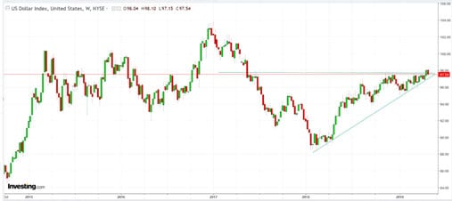 Grafik Dollar AS Periode Mingguan Menunjukkan Pola Ascending Wedge, Indikasi Bullish - Finansialku