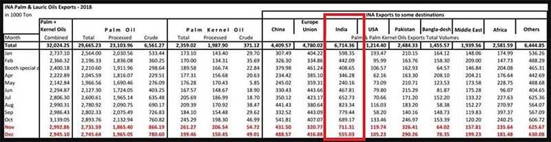 Inilah Dampak Bagi Emiten CPO Akibat Perkembangan Bea Cukai CPO ke India 02 - Finansialku