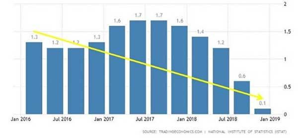 Mengkhawatirkan! Resesi Italia dan Jepang. Inilah Dampak bagi Indonesia Ke Depannya! 03 GDP Annual Growth Rate Italia 2016-2018 - Finansialku