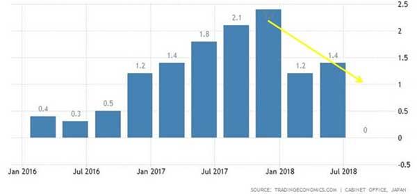Mengkhawatirkan! Resesi Italia dan Jepang. Inilah Dampak bagi Indonesia Ke Depannya! 05 GDP Annual Growth Rate Jepang - Finansialku