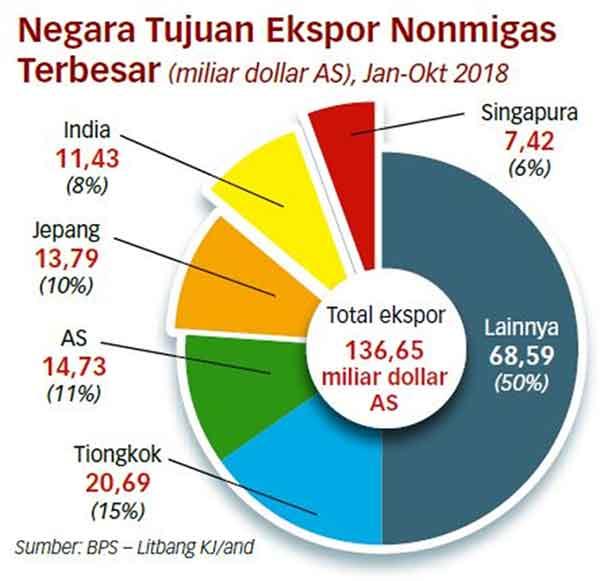 Mengkhawatirkan! Resesi Italia dan Jepang. Inilah Dampak bagi Indonesia Ke Depannya! 08 Badan Pusat Statistik - Litbang Januari-Oktober 2018 - Finansialku