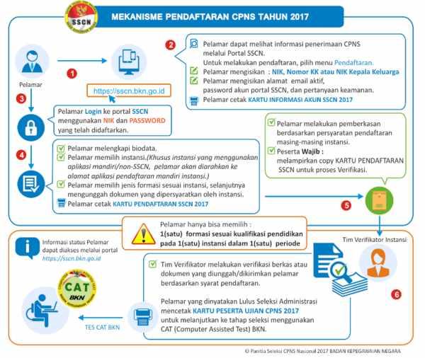 Pahami Cara Mendaftar CPNS Melalui SSCN.BKN.go.id 02 - Finansialku