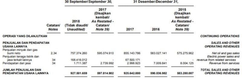 Resmi Akuisisi Ophir Energy plc, Ini Dia Prospek MEDC 06 - Finansialku