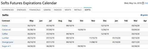 Softs Futures Expirations Calender - Finansialku