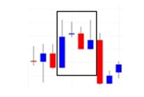 Strategi Memaksimalkan Profit dengan Pola Inside Bar 04 - Finansialku