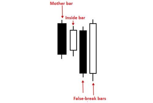 Strategi Memaksimalkan Profit dengan Pola Inside Bar 06 - Finansialku