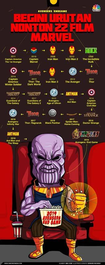 Urutan Film Marvel - Finansialku