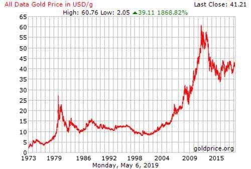 grafik harga emas dari tahun 1973 sampai dengan 2015