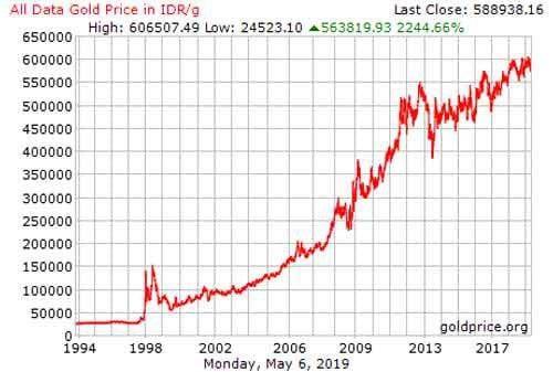 grafik harga emas dari tahun 1994 sampai dengan 2019