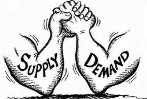 Pengaruh Hukum Supply Demand terhadap Harga Komoditas 02 - Finansialku