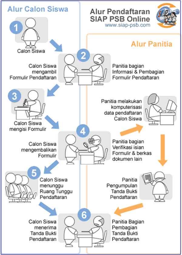Simak! Lebih Mudah Lakukan Pendaftaran PPDB 2019 Secara Online 03 - Finansialku