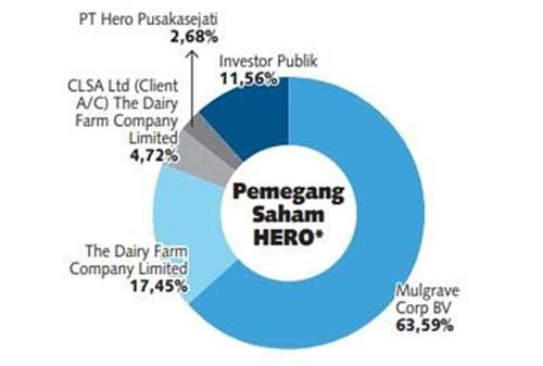 HERO Rugi Rp1.2 Triliun! Bagaimana Upaya Pelopor Ritel Modern Pertama di Indonesia ini 04 Pemegang Saham HERO- Finansialku