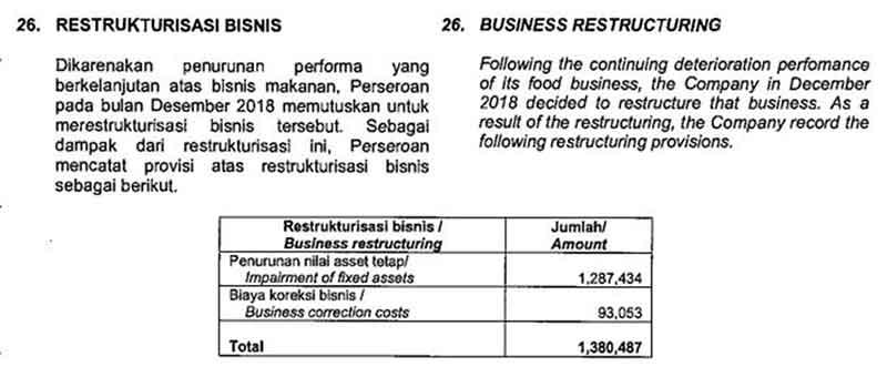 HERO Rugi Rp1.2 Triliun! Bagaimana Upaya Pelopor Ritel Modern Pertama di Indonesia ini 06 Detail Biaya Restrukturisasi HERO - Finansialku